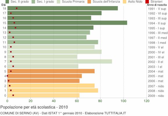 Grafico Popolazione in età scolastica - Serino 2010