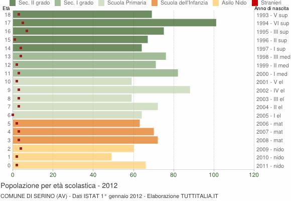 Grafico Popolazione in età scolastica - Serino 2012