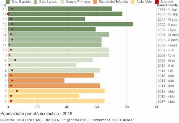 Grafico Popolazione in età scolastica - Serino 2018