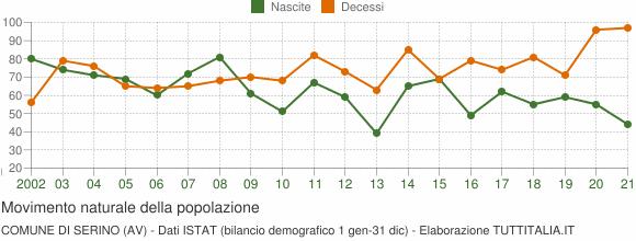 Grafico movimento naturale della popolazione Comune di Serino (AV)