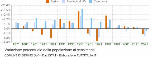 Grafico variazione percentuale della popolazione Comune di Serino (AV)