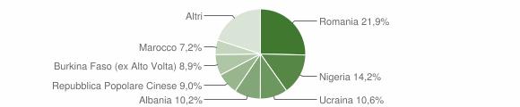 Grafico cittadinanza stranieri - Villa di Briano 2018