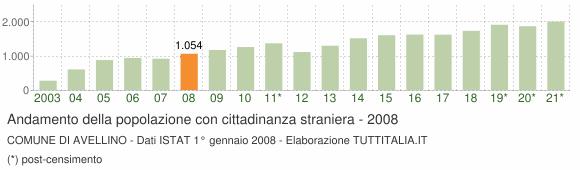 Grafico andamento popolazione stranieri Comune di Avellino