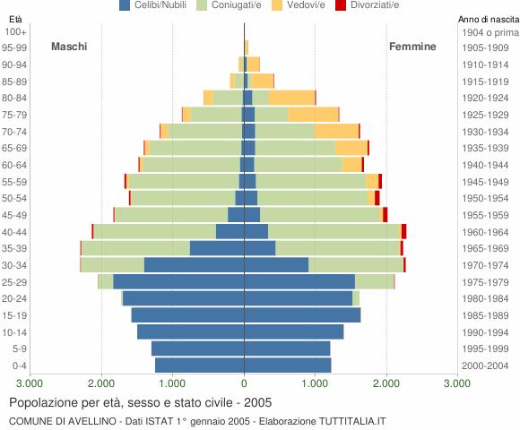 Grafico Popolazione per età, sesso e stato civile Comune di Avellino