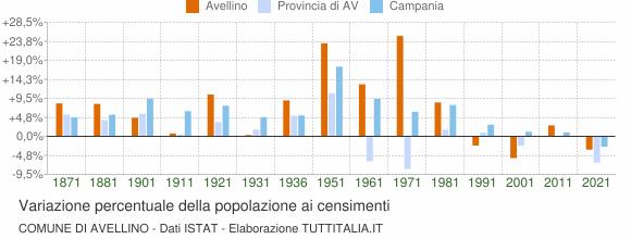 Grafico variazione percentuale della popolazione Comune di Avellino
