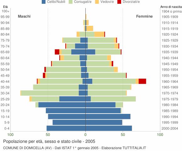 Grafico Popolazione per età, sesso e stato civile Comune di Domicella (AV)