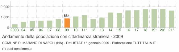 Grafico andamento popolazione stranieri Comune di Marano di Napoli (NA)