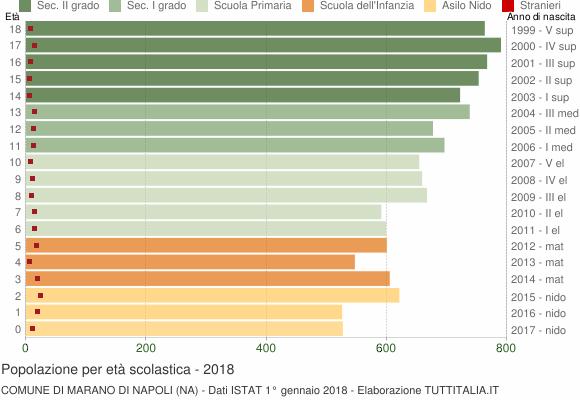 Grafico Popolazione in età scolastica - Marano di Napoli 2018