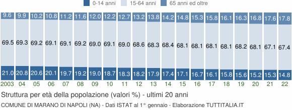 Grafico struttura della popolazione Comune di Marano di Napoli (NA)