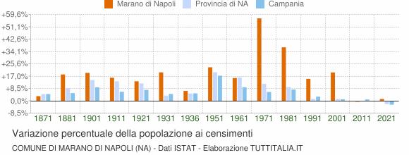 Grafico variazione percentuale della popolazione Comune di Marano di Napoli (NA)