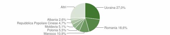 Grafico cittadinanza stranieri - Santa Maria a Vico 2018