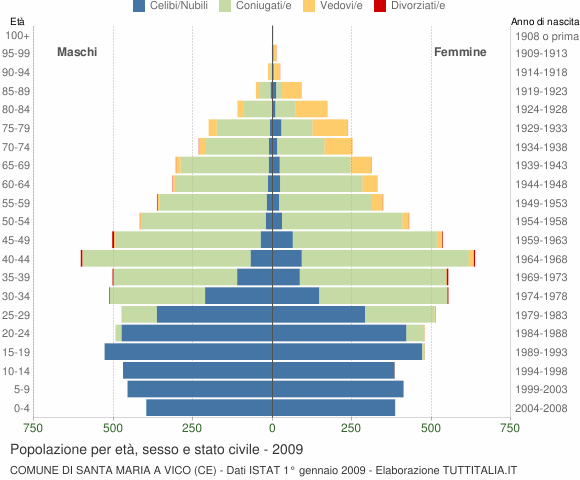 Grafico Popolazione per età, sesso e stato civile Comune di Santa Maria a Vico (CE)