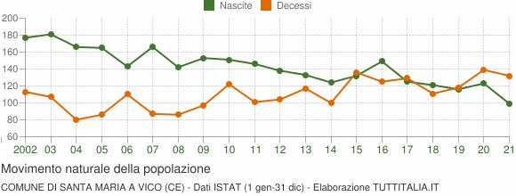 Grafico movimento naturale della popolazione Comune di Santa Maria a Vico (CE)