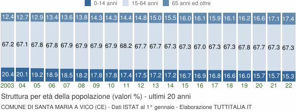 Grafico struttura della popolazione Comune di Santa Maria a Vico (CE)