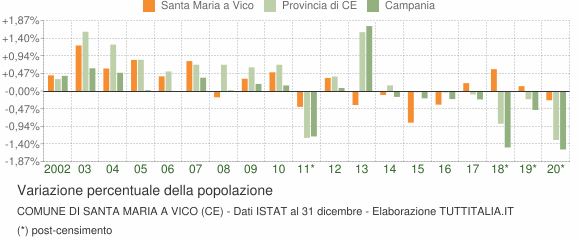 Variazione percentuale della popolazione Comune di Santa Maria a Vico (CE)
