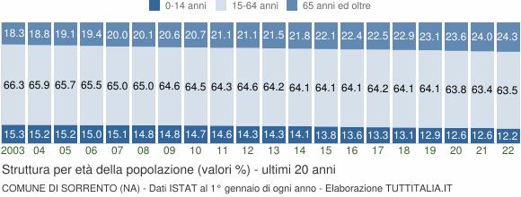 Grafico struttura della popolazione Comune di Sorrento (NA)