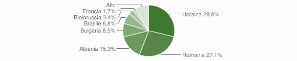 Grafico cittadinanza stranieri - Summonte 2018
