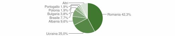 Grafico cittadinanza stranieri - Summonte 2019