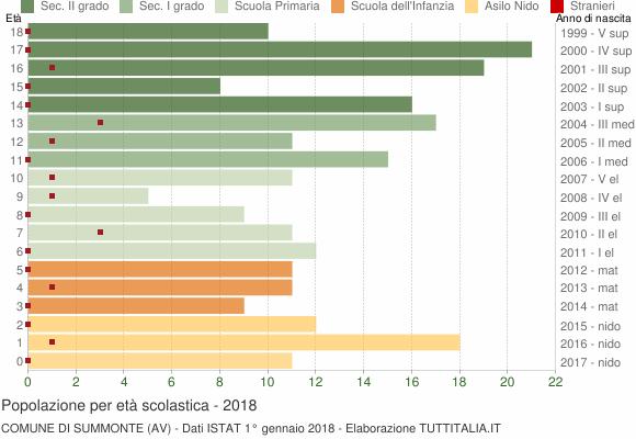 Grafico Popolazione in età scolastica - Summonte 2018