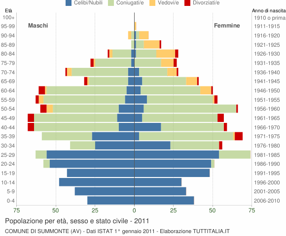 Grafico Popolazione per età, sesso e stato civile Comune di Summonte (AV)