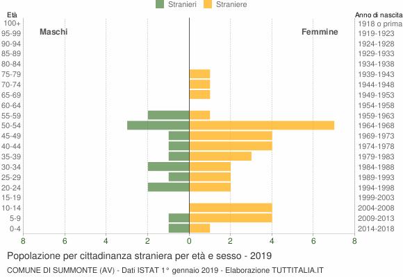 Grafico cittadini stranieri - Summonte 2019