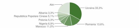 Grafico cittadinanza stranieri - Teverola 2018