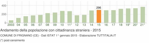 Grafico andamento popolazione stranieri Comune di Frignano (CE)