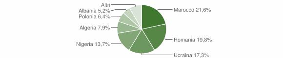 Grafico cittadinanza stranieri - Frignano 2019