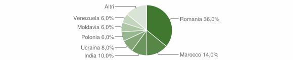 Grafico cittadinanza stranieri - Lustra 2018