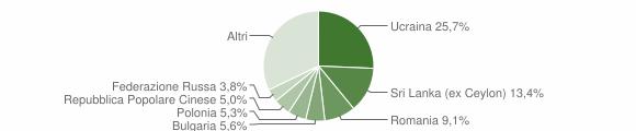 Grafico cittadinanza stranieri - Portici 2019