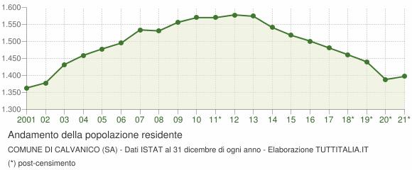 Andamento popolazione Comune di Calvanico (SA)