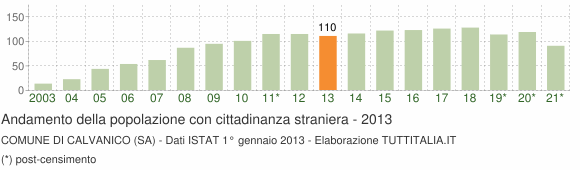 Grafico andamento popolazione stranieri Comune di Calvanico (SA)