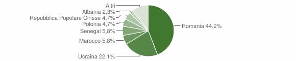 Grafico cittadinanza stranieri - Calvanico 2008