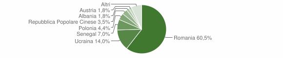 Grafico cittadinanza stranieri - Calvanico 2011