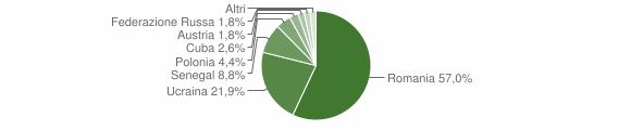 Grafico cittadinanza stranieri - Calvanico 2012