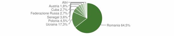 Grafico cittadinanza stranieri - Calvanico 2013