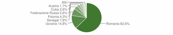 Grafico cittadinanza stranieri - Calvanico 2014