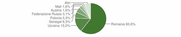 Grafico cittadinanza stranieri - Calvanico 2018