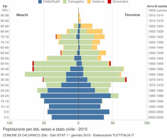 Grafico Popolazione per età, sesso e stato civile Comune di Calvanico (SA)