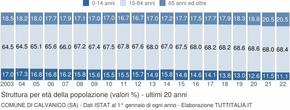 Grafico struttura della popolazione Comune di Calvanico (SA)