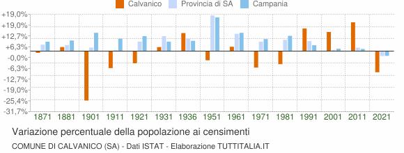 Grafico variazione percentuale della popolazione Comune di Calvanico (SA)