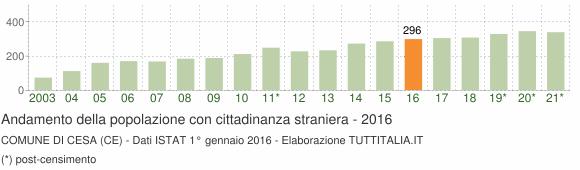 Grafico andamento popolazione stranieri Comune di Cesa (CE)