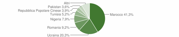 Grafico cittadinanza stranieri - Cesa 2018