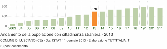 Grafico andamento popolazione stranieri Comune di Lusciano (CE)