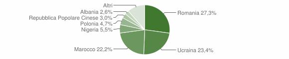 Grafico cittadinanza stranieri - Lusciano 2018