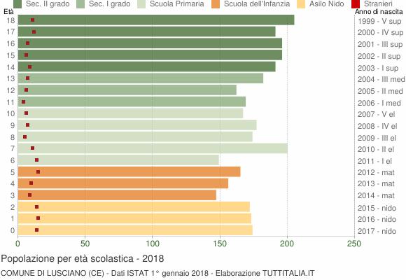 Grafico Popolazione in età scolastica - Lusciano 2018