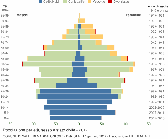 Grafico Popolazione per età, sesso e stato civile Comune di Valle di Maddaloni (CE)