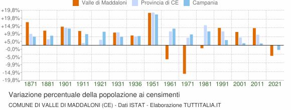 Grafico variazione percentuale della popolazione Comune di Valle di Maddaloni (CE)