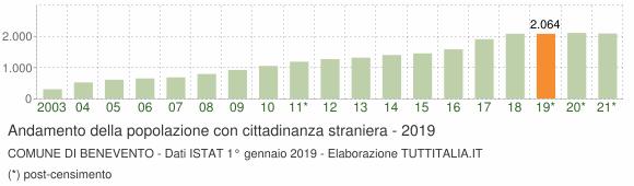 Grafico andamento popolazione stranieri Comune di Benevento