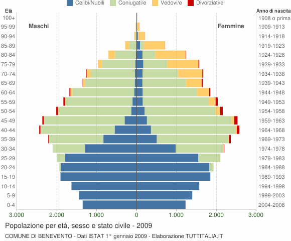 Grafico Popolazione per età, sesso e stato civile Comune di Benevento